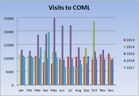 Visits to COML