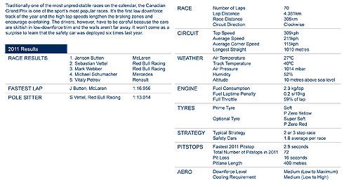 Canadian GP Statistics