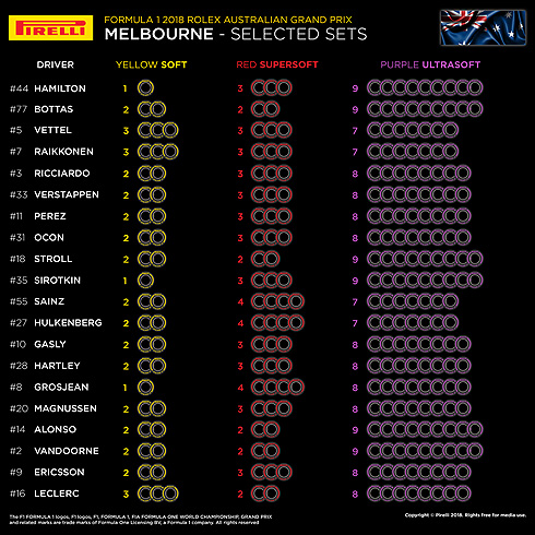 Pirelli Australian GP Tyre Selections