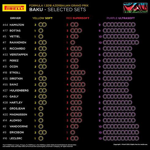 Pirelli GP Tyre Selections