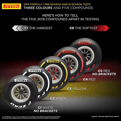 Pirelli 2019 Test Tyres
