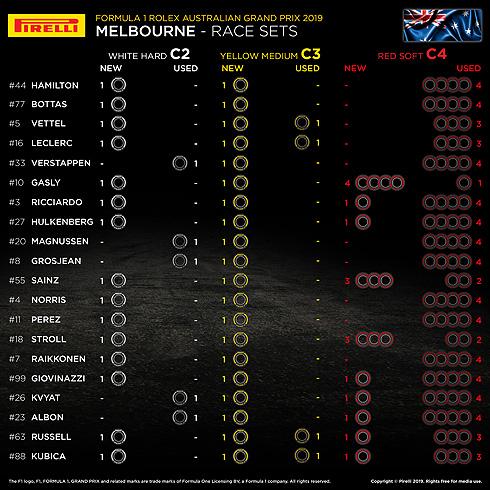 Pirelli Australian GP Race Sets