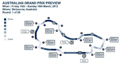 Melbourne Circuit