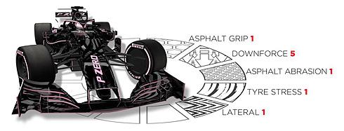 Pirelli GP Preview