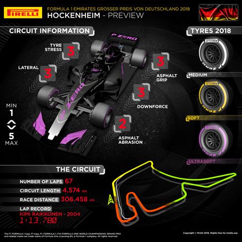 Pirelli German GP Infographic