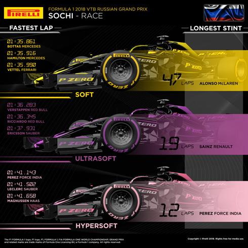 Pirelli Race Review
