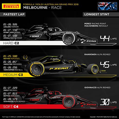 Pirelli Australian Review