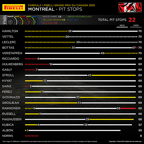 Pirelli Pit Stops