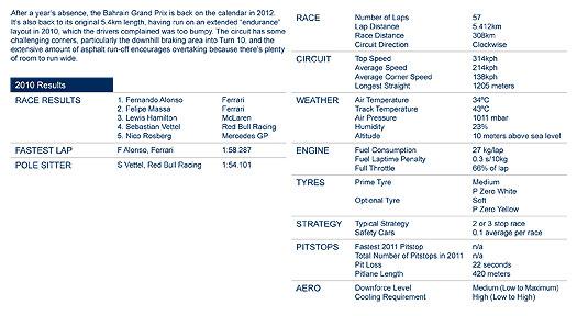 Bahrain GP Statistics