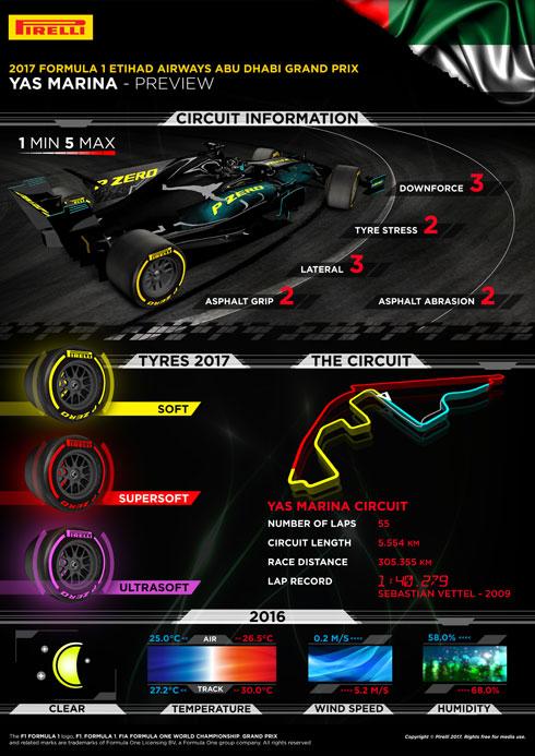 Pirelli GP Infographic