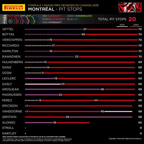 Pirelli Race Pit Stops