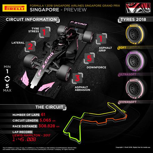 Pirelli Italian GP Infographic