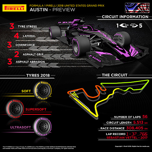 Pirelli Japanese GP Infographic