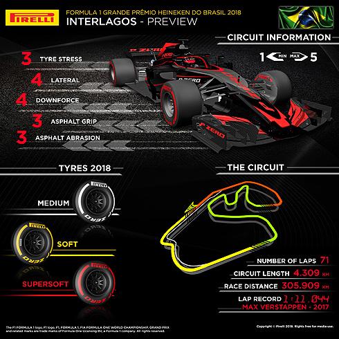 Pirelli Brazilian GP Infographic
