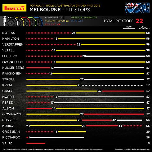 Pirelli Australian Pit Stops