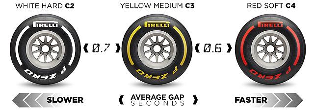 Pirelli Tyre Information