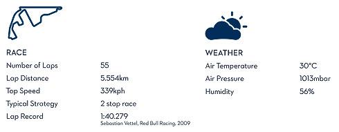 Abu Dhabi GP Statistics