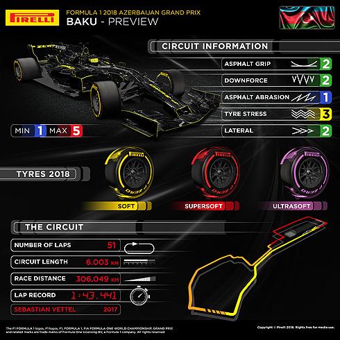 Pirelli Azerbaijan GP Infographic