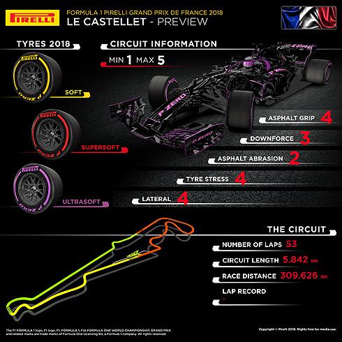 Pirelli Canadian GP Infographic