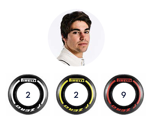 GP Tyre Selection Stroll