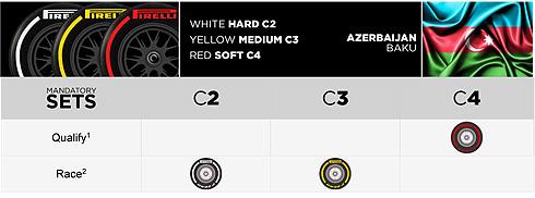 Pirelli Tyre Choices