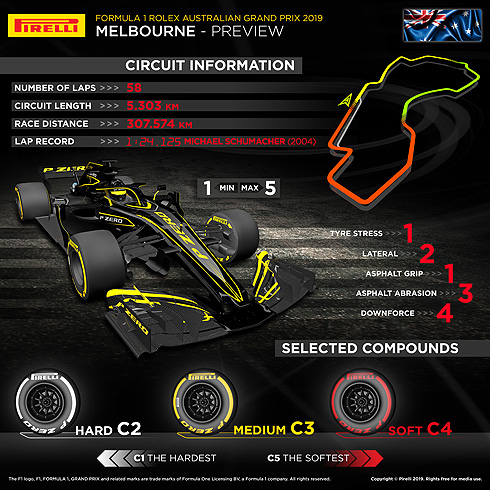 Pirelli Australian GP Infographic