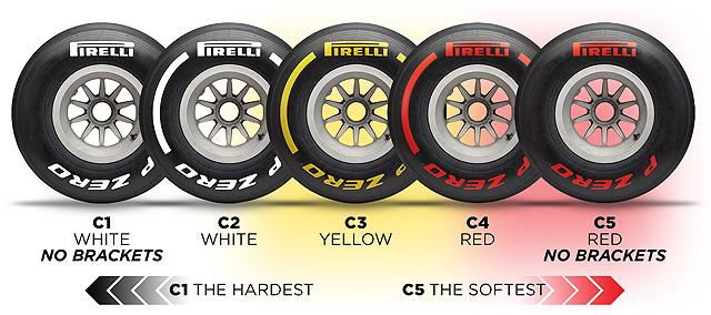 Pirelli Tyre Types