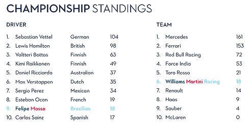 Championship Points after Spanish GP