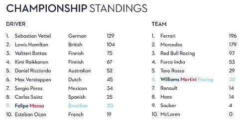 Championship Points after Monaco GP