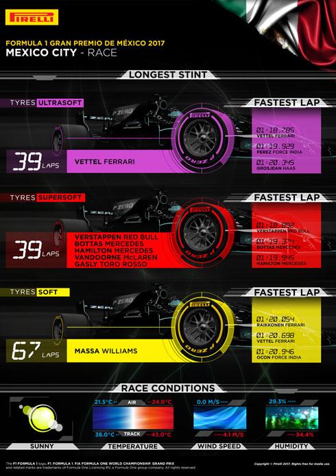 Pirelli GP Review