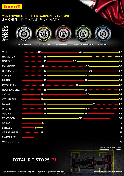 Pirelli Bahrain Pit Stops