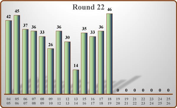 League Points