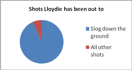Lloyd Pie Chart - Spalding