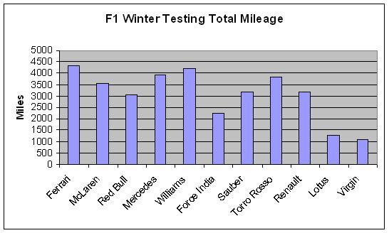 testing mileage